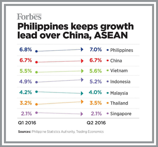 PH economy soars in Q2, now Asia's fastest growing
