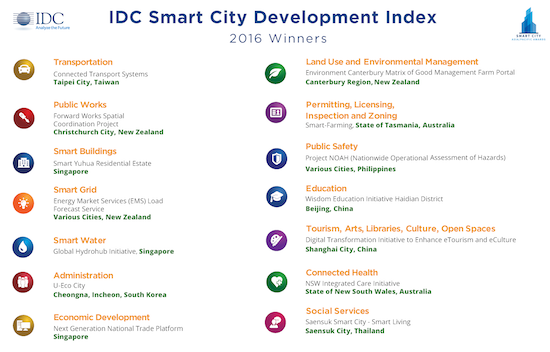 2016 Top Smart City Projects