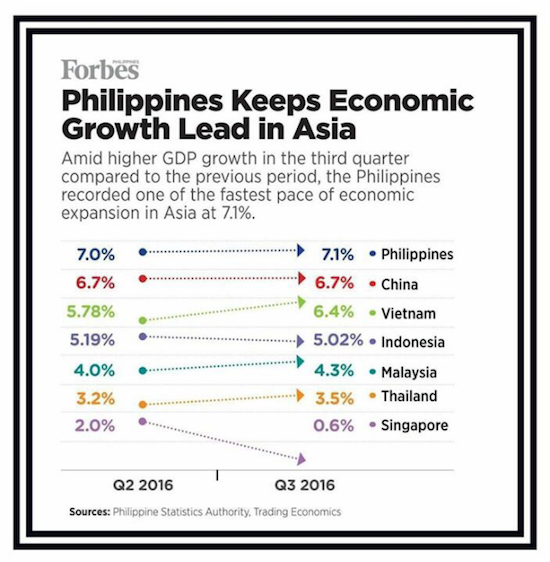 PHL posts strongest economic growth in Asia at 7.1%