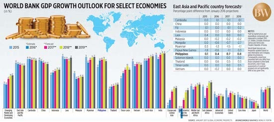 World Bank outlook