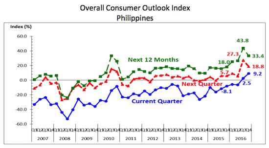 Pinoy consumer confidence hits record high in Q4