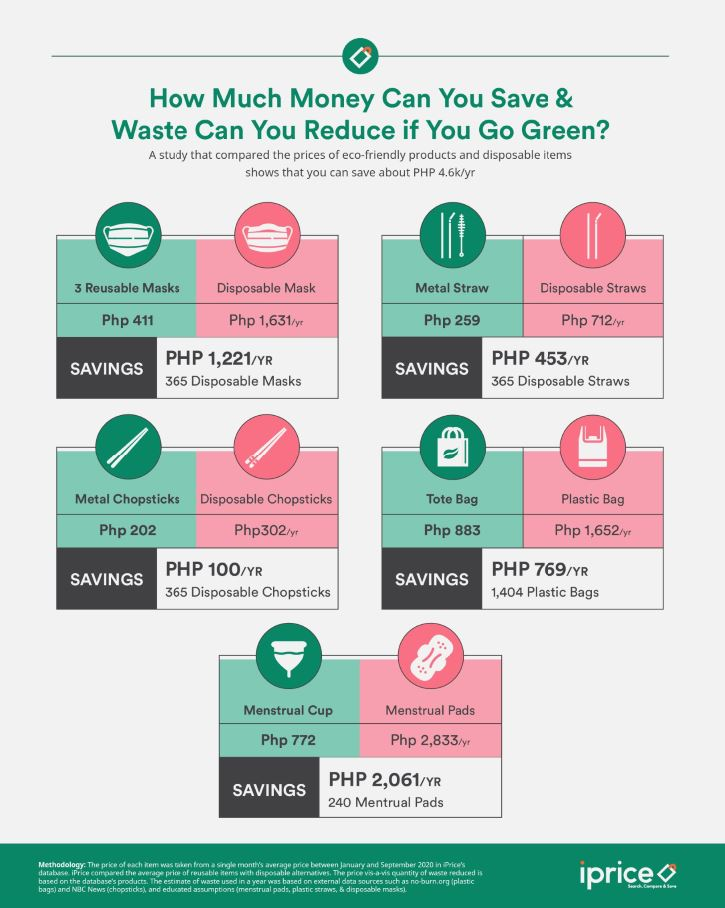 5 eco-friendly items