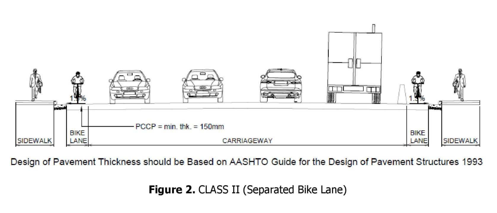 Bike lane design perspective. Image from DPWH.