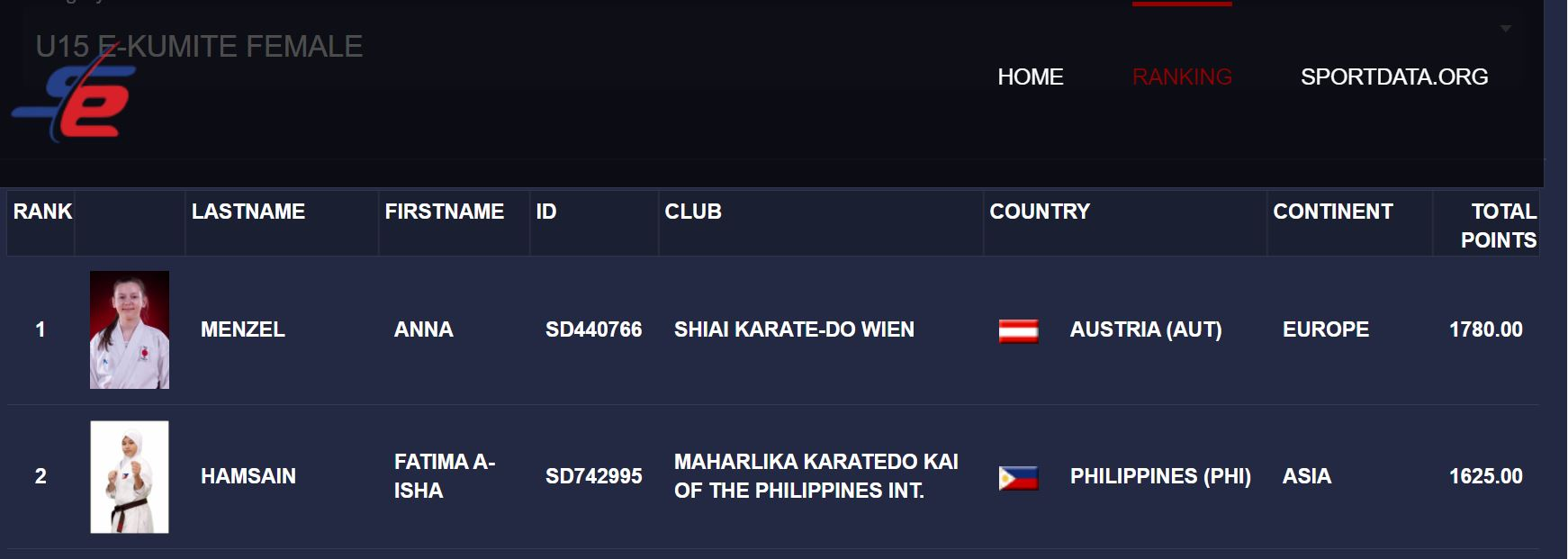The Philippines' Fatima Hamsain is ranked No. 2 just 155 points behind Anna Menzel of Austria.