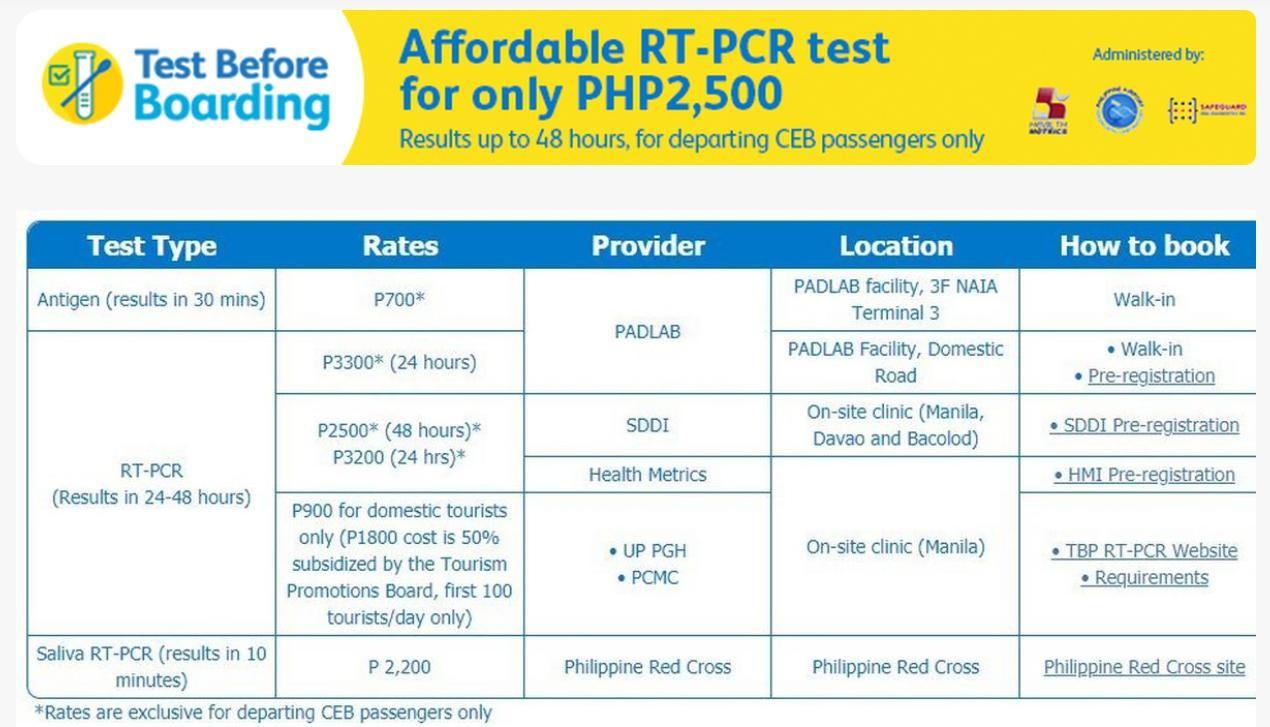 Cheapest RT-PCR swab Cebu Pacific passengers